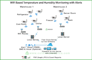 wifi-based-temperature-humidity-monitoring-with-alert-system